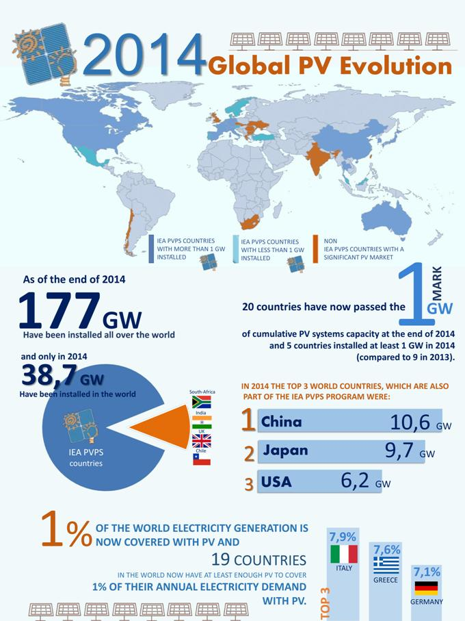 Infographic_Snapshot_of_Global_PV_Markets_2014-page-001