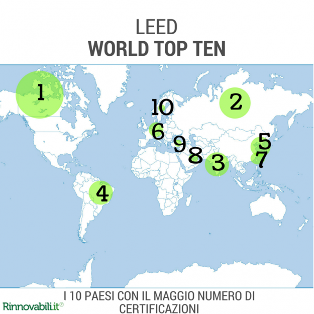 [INFOGRAFICA] Green building: la top ten LEED