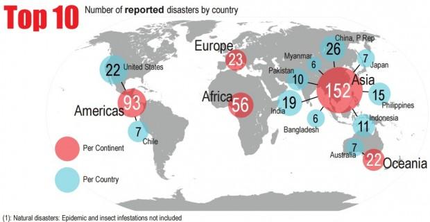 Cambiamenti climatici responsabili di 9 disastri su 10 nel 2015