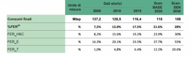 Strategia nazionale energetica SEN 2030