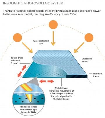 pannelli solari residenziali