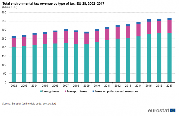 Total_environmental_tax_revenue_by_type_of_tax,_EU-28,_2002_17_(billion_EUR)