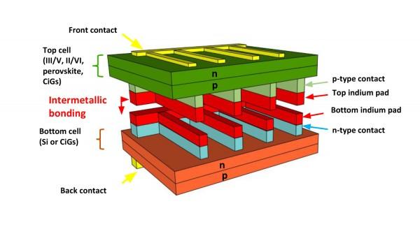 Celle solari multigiunzione