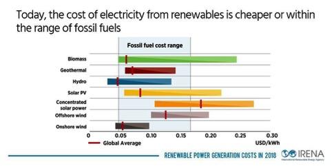 costo rinnovabili