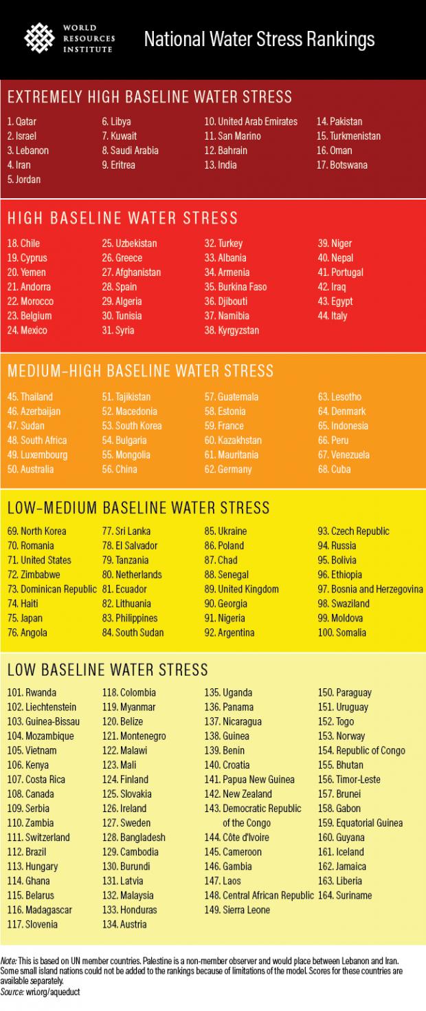 stress idrico Paesi