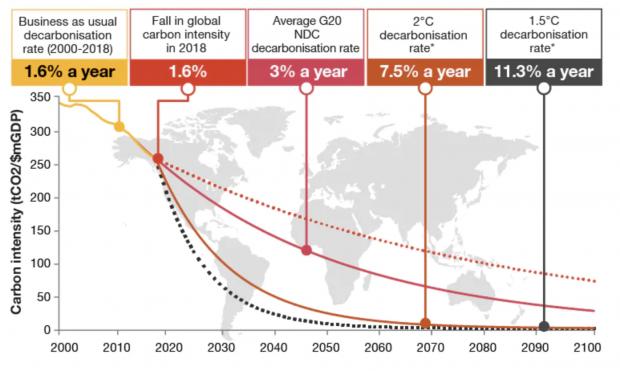 Decarbonizzazione G20