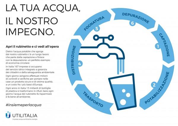 """Festival dell'Acqua: Utilitalia lancia la campagna """"La tua acqua, il nostro impegno"""""""