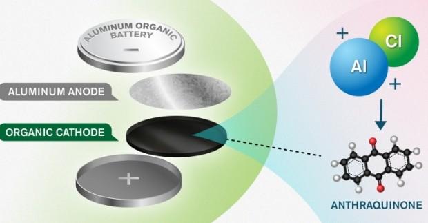 batterie ioni alluminio