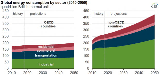 International Energy Outlook 2019