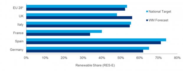energia elettrica rinnovabile
