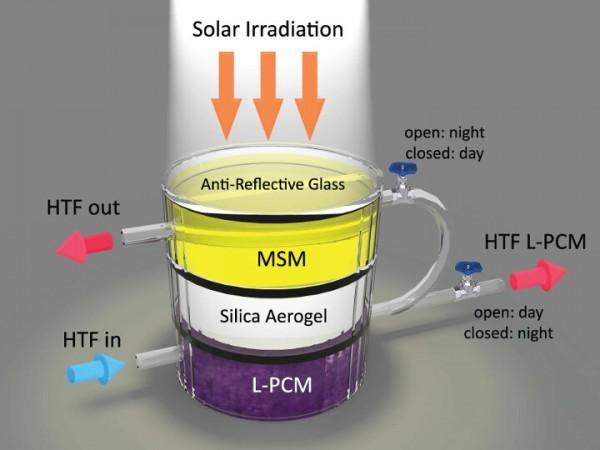 accumulo solare termico