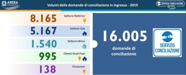 Energia: 8,5 milioni di euro ai consumatori grazie al Servizio Conciliazione
