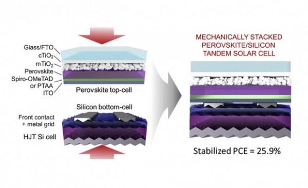 fotovoltaico tandem