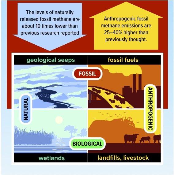 fonti del metano