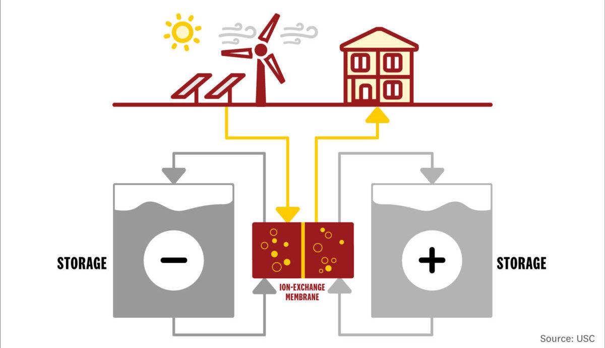 batteria di flusso redox