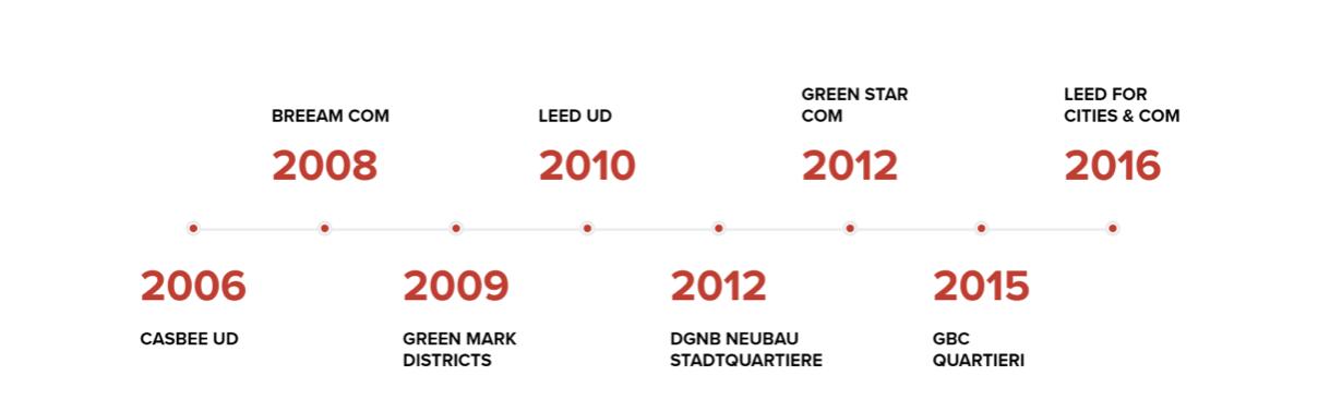 sostenibilità su scala urbana