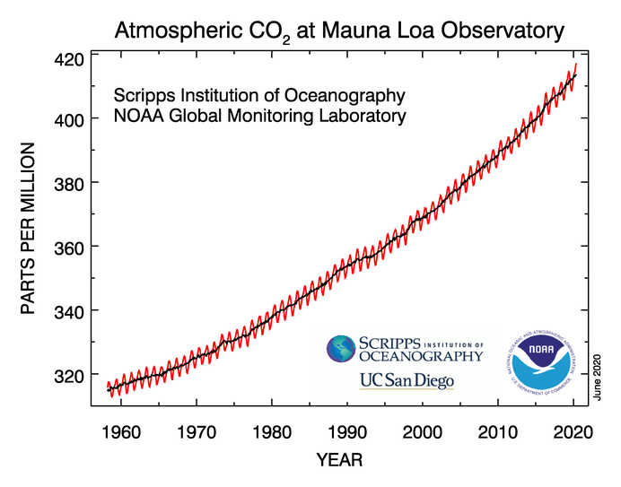 Concentrazione atmosferica di CO2