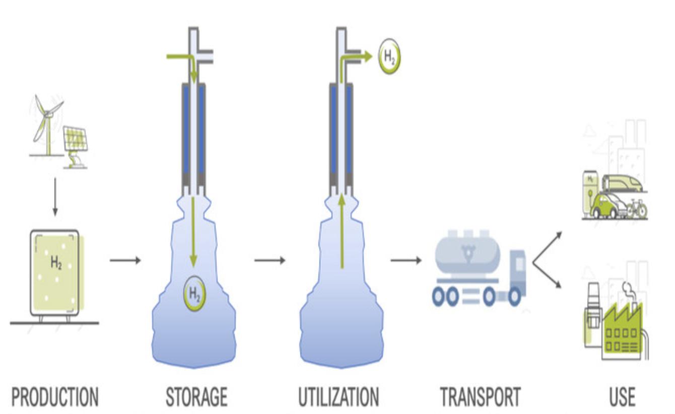 stoccaggio sotteraneo dell'idrogeno