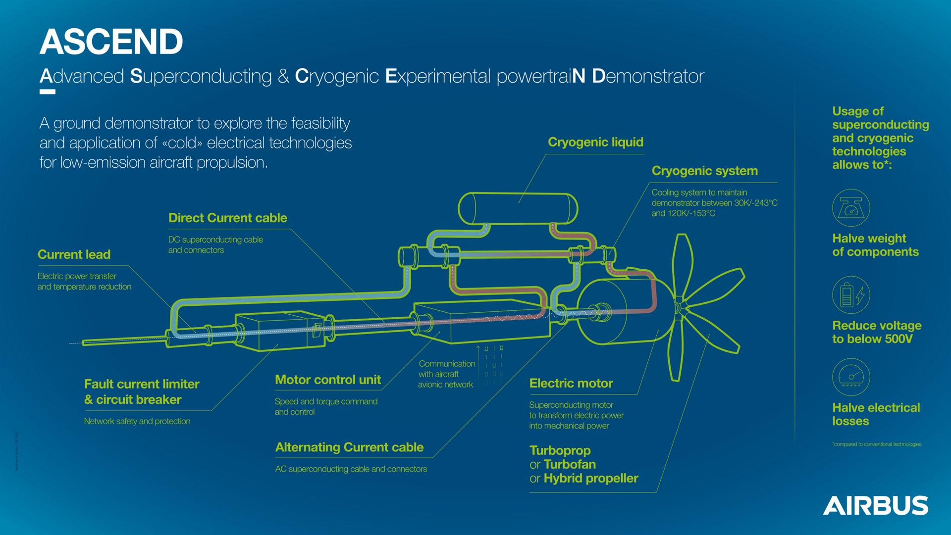 propulsione elettrica criogenica negli aerei