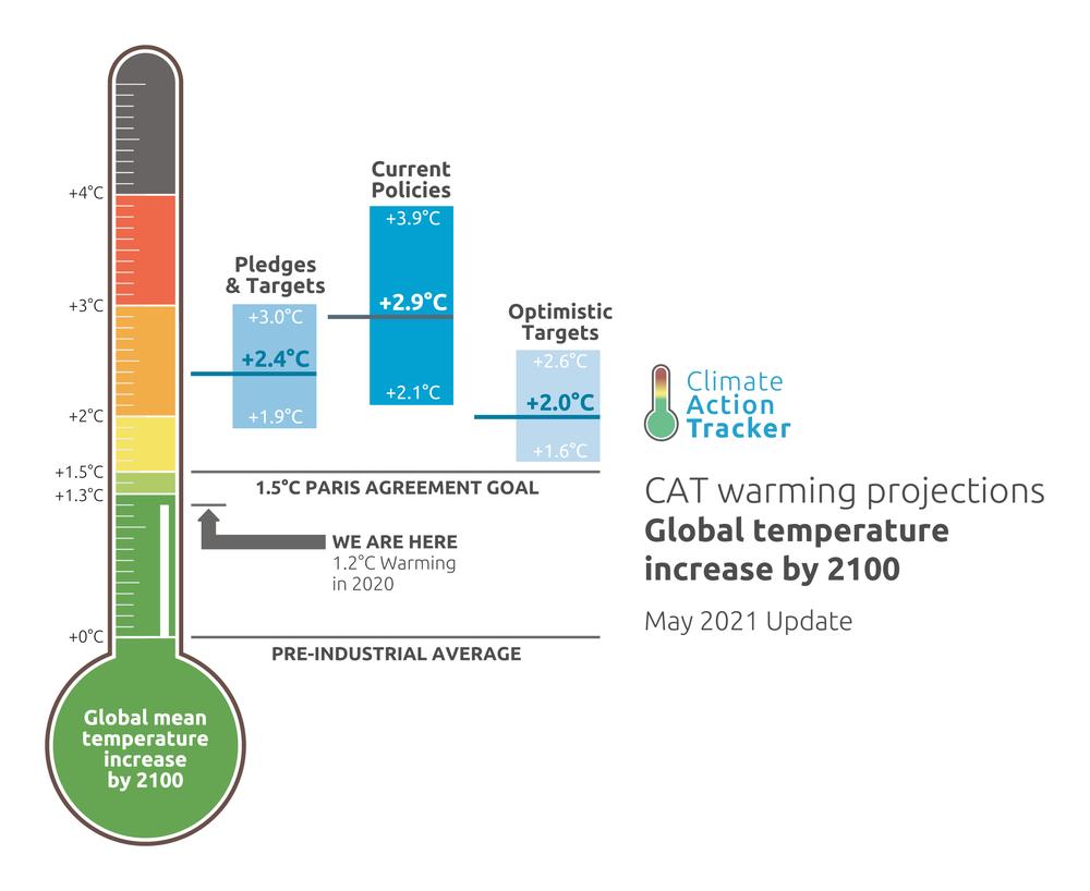 Clima: la traiettoria di riscaldamento globale segna ancora +2,4°C