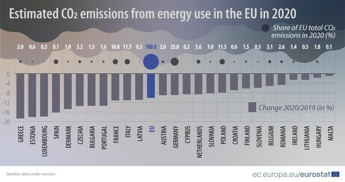 emissioni dell'energia europea