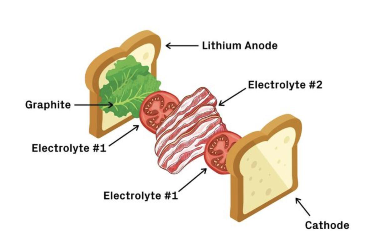 batteria litio-metallo