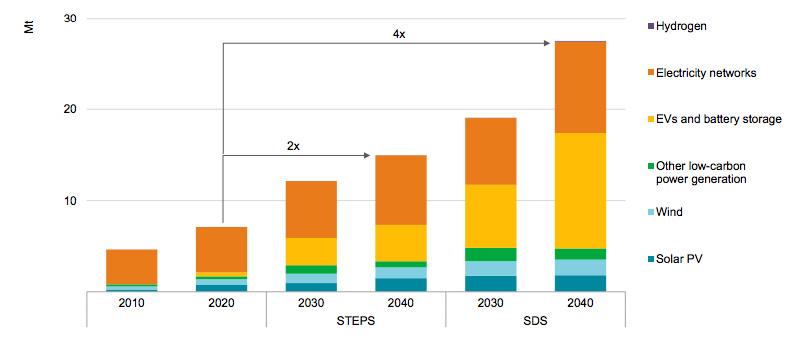 Transizione energetica: il ruolo dei minerali critici, nel rapporto dell'Iea