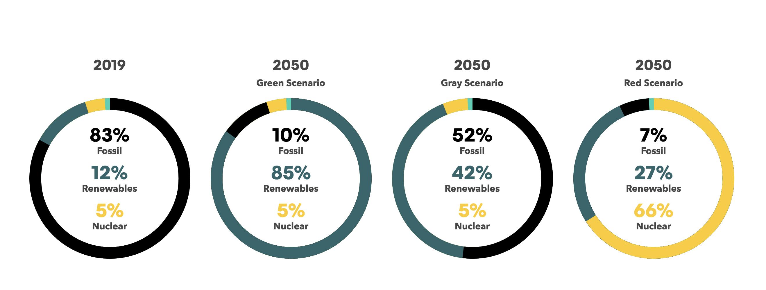 zero emissioni al 2050