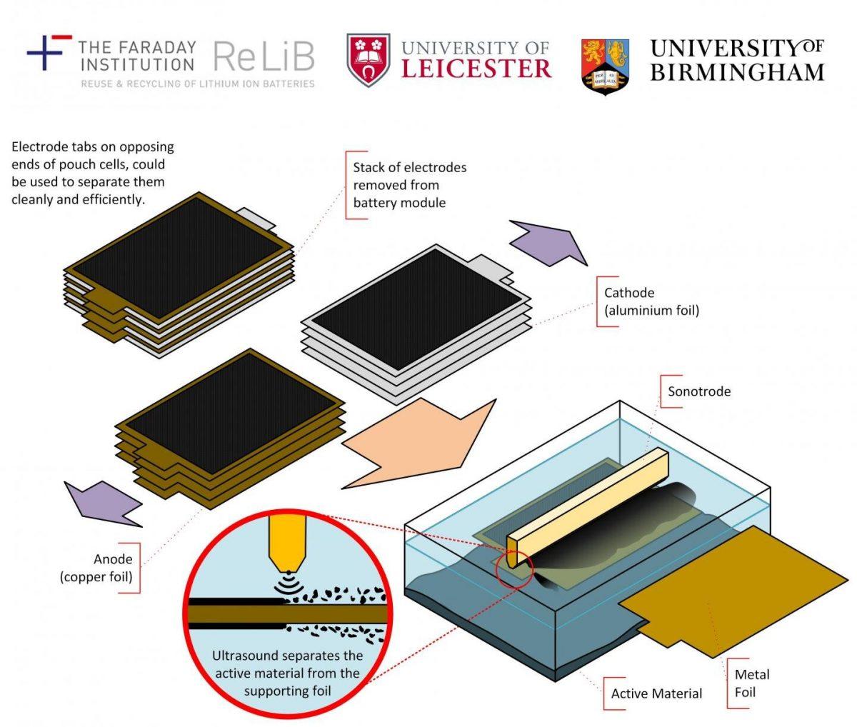 Riciclo batterie al litio: migliora con la delaminazione a ultrasuoni