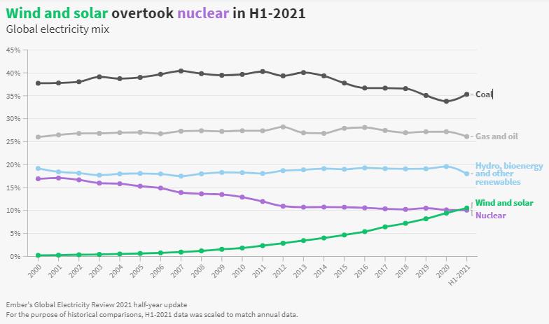 Generazione elettrica globale: la ripresa post Covid è grigia