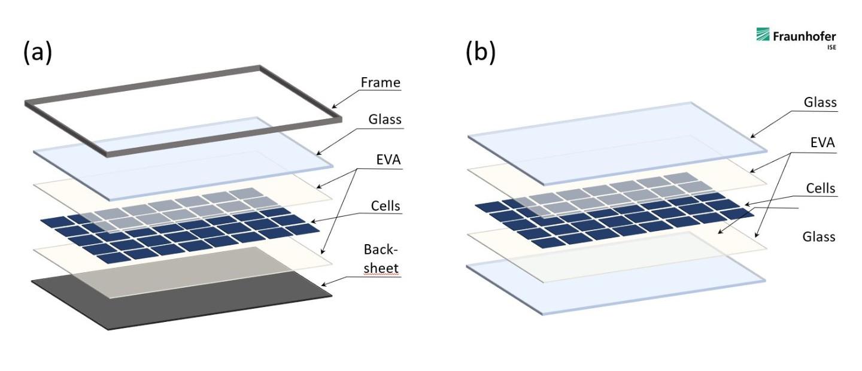 moduli fotovoltaici europei