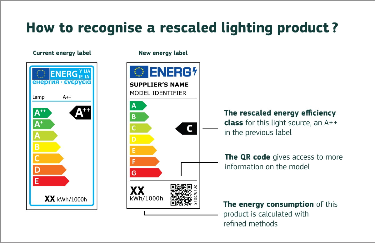 etichetta energetica lampadine