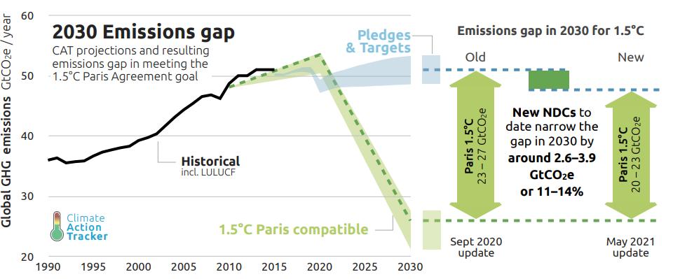 Accordo di Parigi: nessun paese ha una politica climatica per rispettarlo