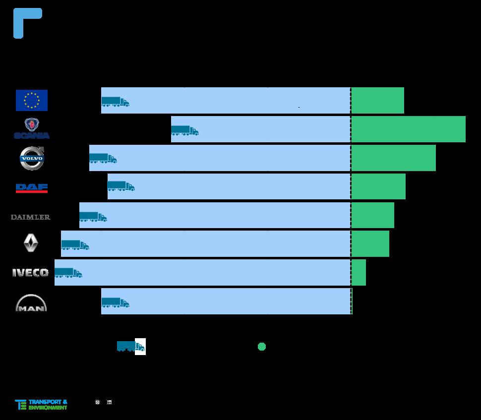 emissioni dei camion europei